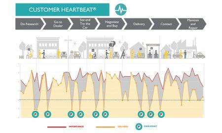 Customer-heartbeat-visual